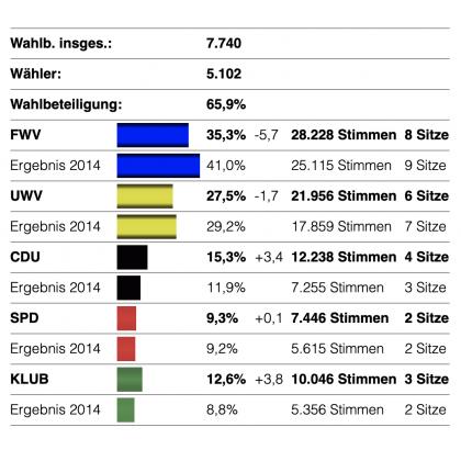 Diagramm Stimmenverteilung GR Pliezhausen 2019