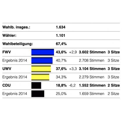 Diagramm Stimmenverteilung OR Rübgarten 2019
