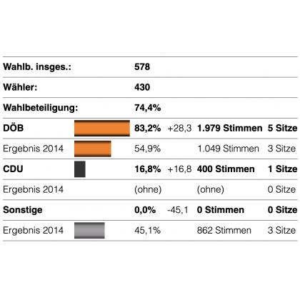 Diagramm Stimmenverteilung OR Dörnach 2019